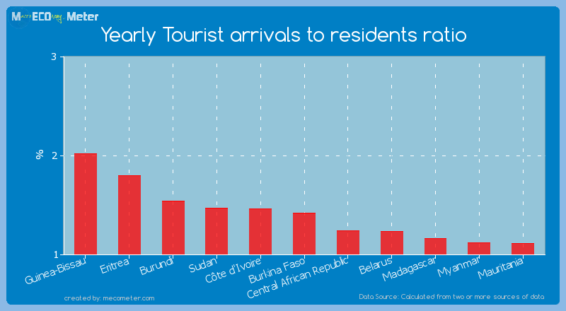Yearly Tourist arrivals to residents ratio of Burkina Faso