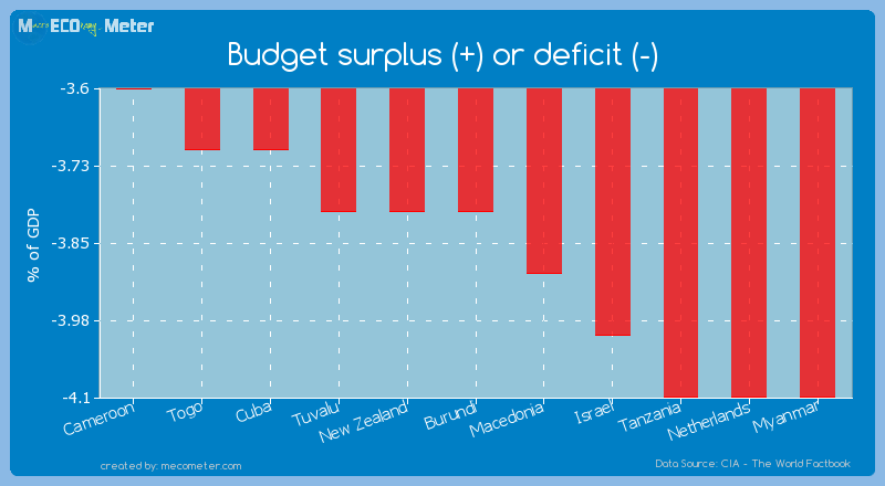 Budget surplus (+) or deficit (-) of Burundi