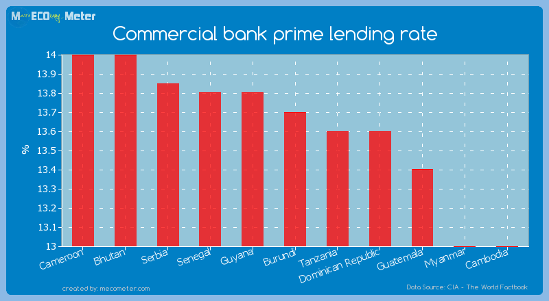 Commercial bank prime lending rate of Burundi