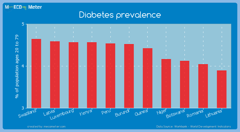 Diabetes prevalence of Burundi