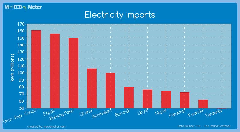 Electricity imports of Burundi