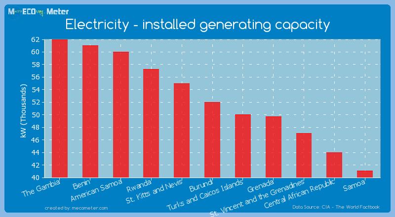 Electricity - installed generating capacity of Burundi