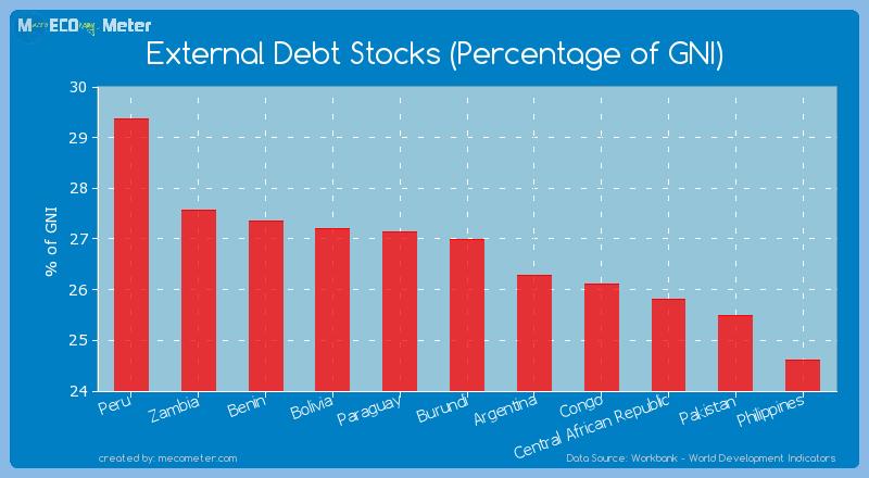 External Debt Stocks (Percentage of GNI) of Burundi