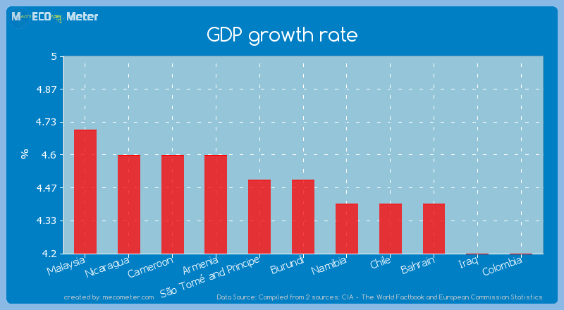 GDP growth rate of Burundi