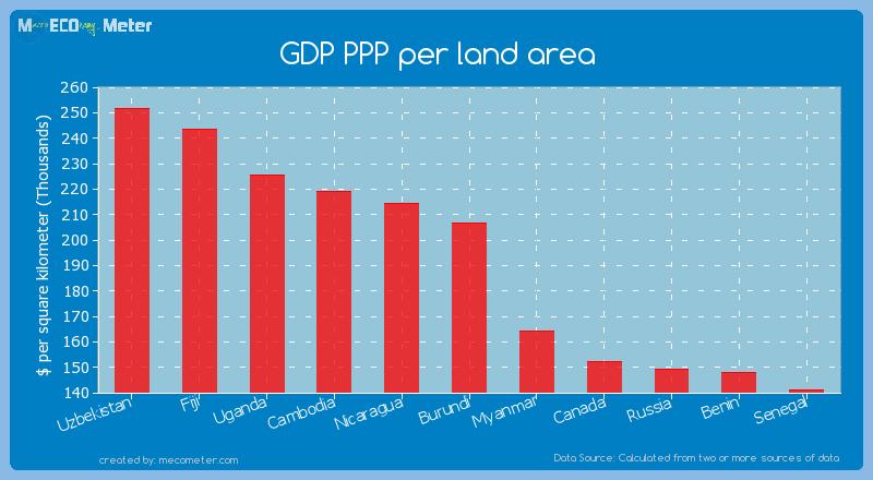 GDP PPP per land area of Burundi