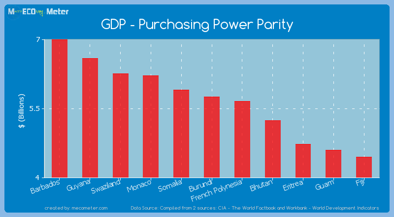 GDP - Purchasing Power Parity of Burundi