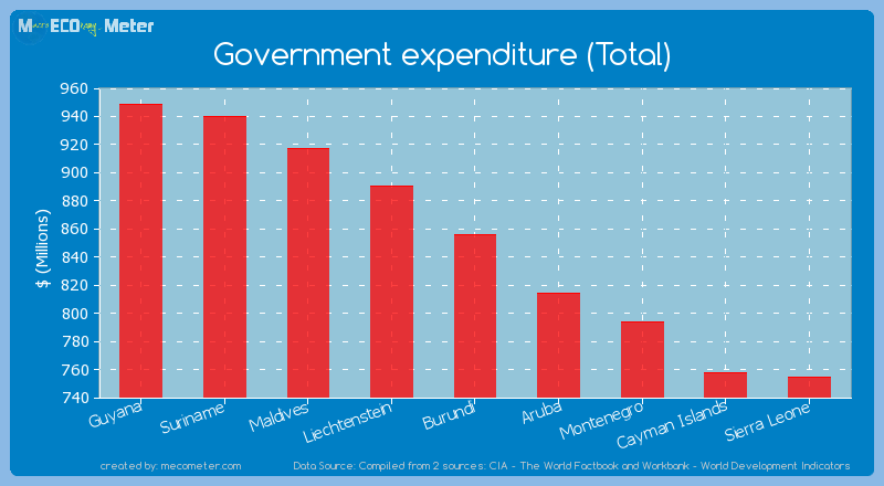 Government expenditure (Total) of Burundi