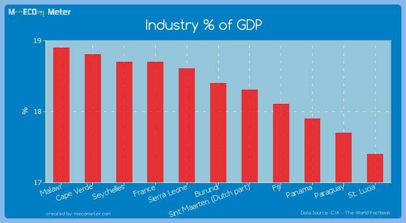 Industry % of GDP of Burundi
