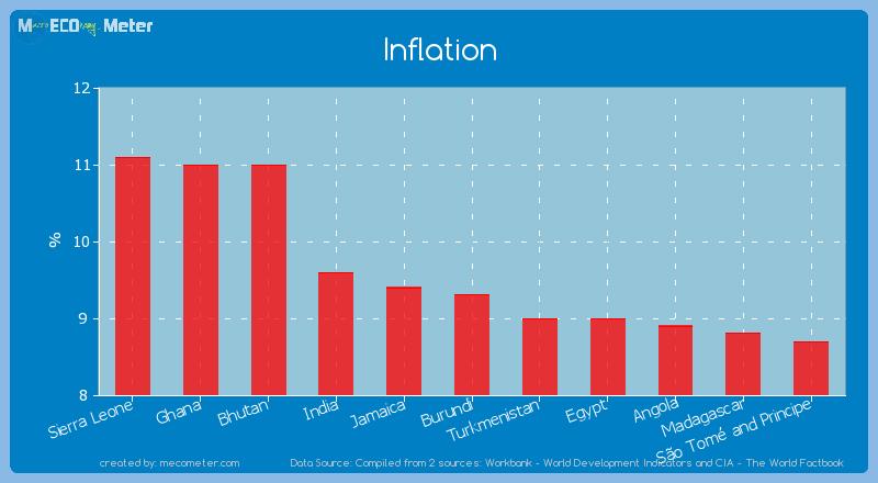 Inflation of Burundi