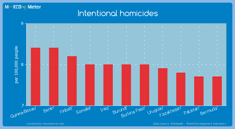 Intentional homicides of Burundi