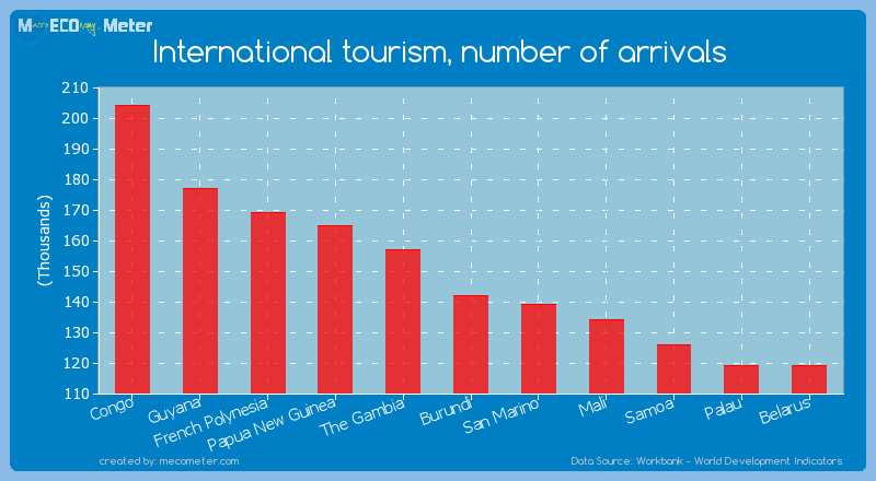 International tourism, number of arrivals of Burundi