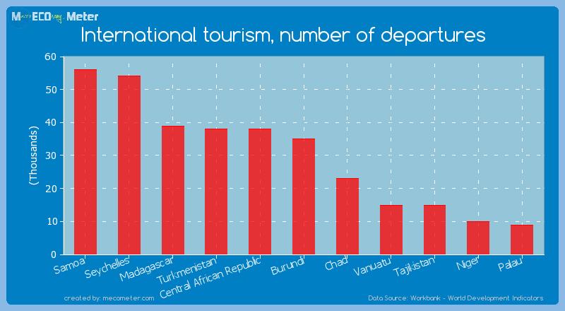 International tourism, number of departures of Burundi