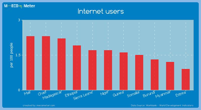 Internet users of Burundi
