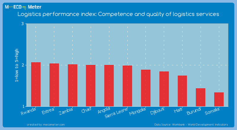 Logistics performance index: Competence and quality of logistics services of Burundi
