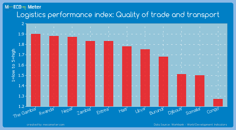 Logistics performance index: Quality of trade and transport of Burundi