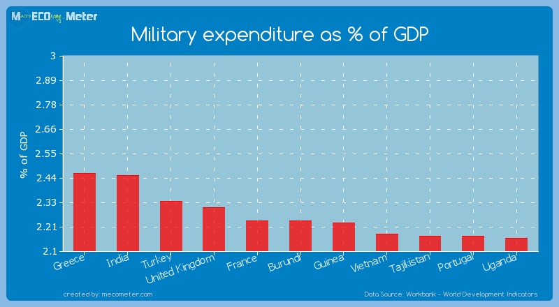 Military expenditure as % of GDP of Burundi