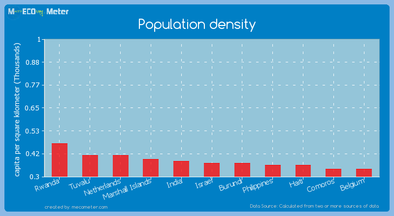 Population density of Burundi
