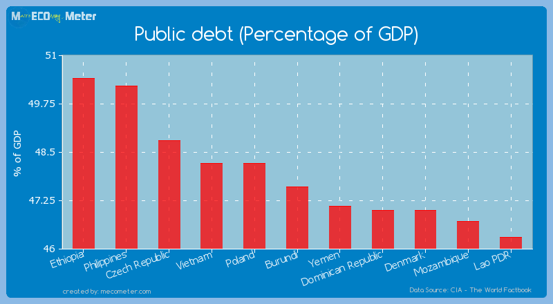 Public debt (Percentage of GDP) of Burundi