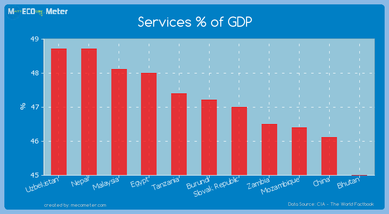 Services % of GDP of Burundi