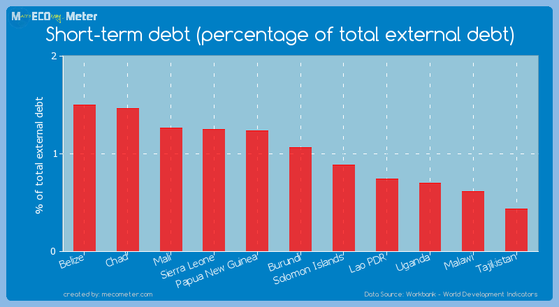 Short-term debt (percentage of total external debt) of Burundi