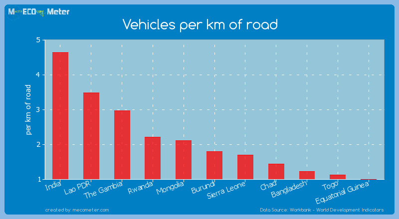 Vehicles per km of road of Burundi