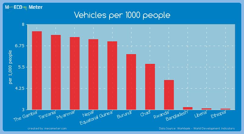 Vehicles per 1000 people of Burundi