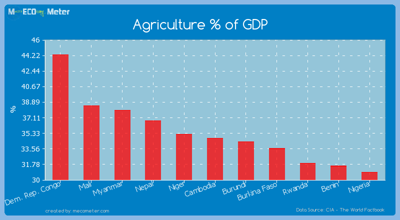 Agriculture % of GDP of Cambodia