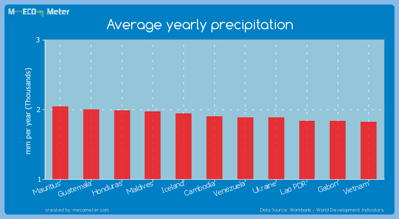 Average yearly precipitation of Cambodia