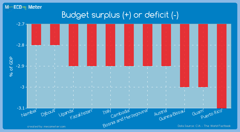 Budget surplus (+) or deficit (-) of Cambodia