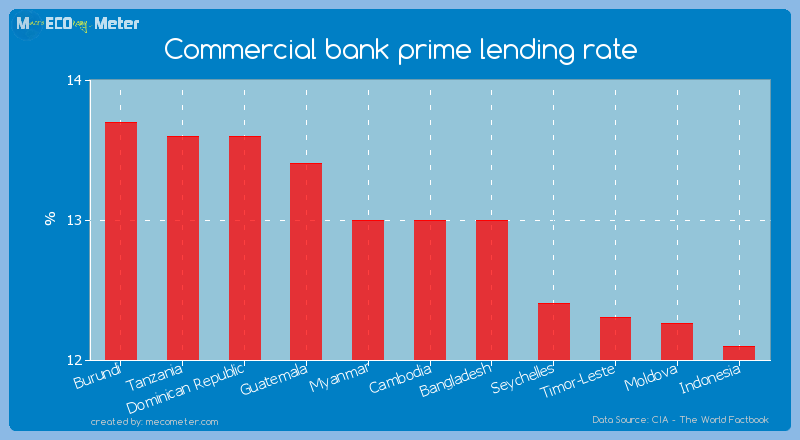 Commercial bank prime lending rate of Cambodia