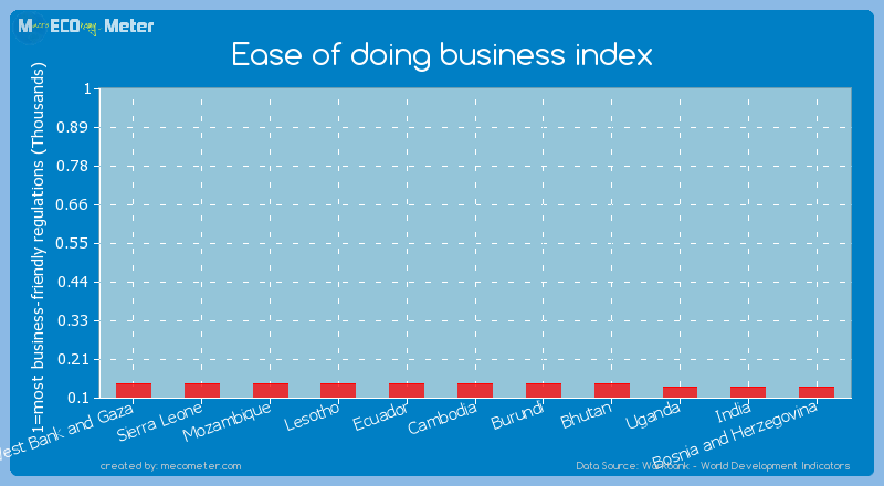 Ease of doing business index of Cambodia