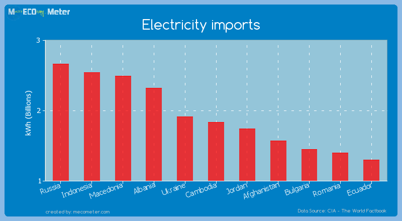 Electricity imports of Cambodia
