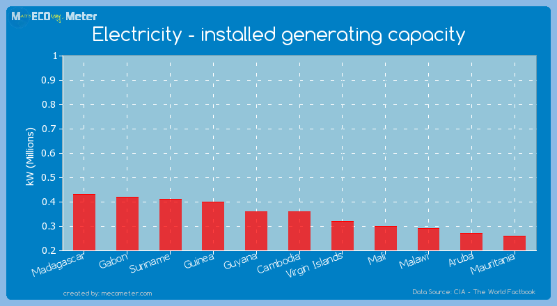Electricity - installed generating capacity of Cambodia