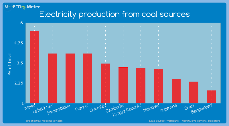 Electricity production from coal sources of Cambodia