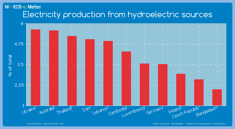 Electricity production from hydroelectric sources of Cambodia
