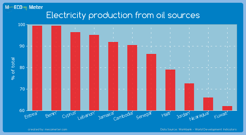 Electricity production from oil sources of Cambodia