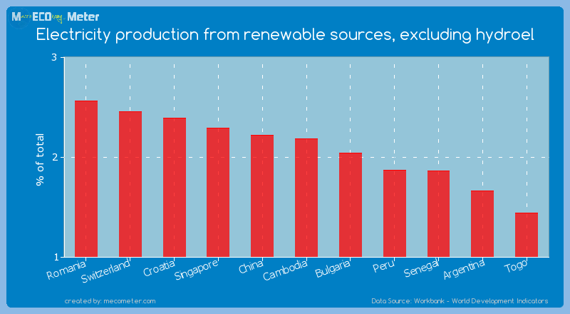 Electricity production from renewable sources, excluding hydroel of Cambodia