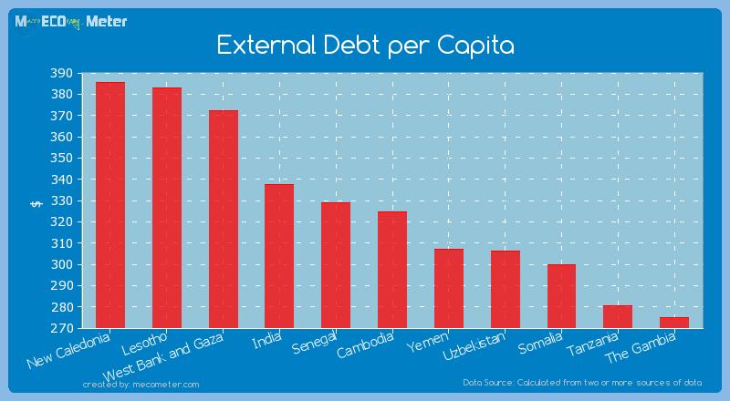 External Debt per Capita of Cambodia