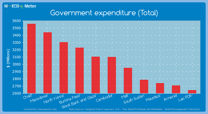 Government expenditure (Total) of Cambodia