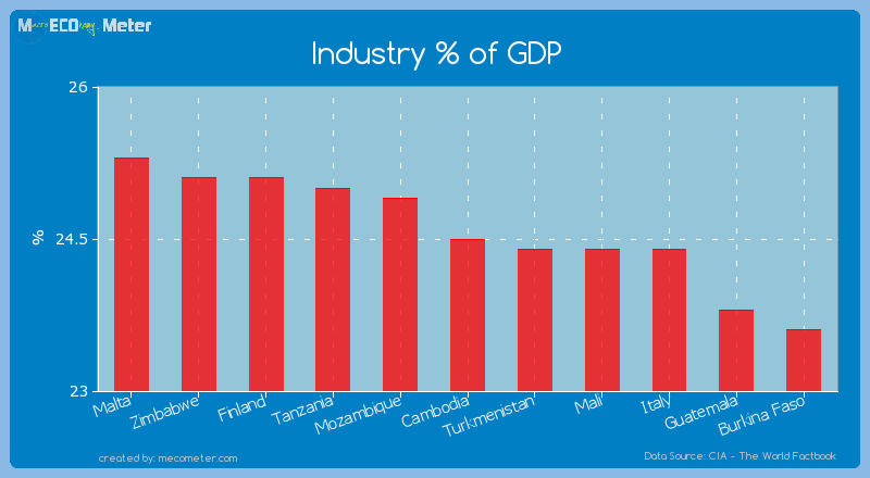 Industry % of GDP of Cambodia