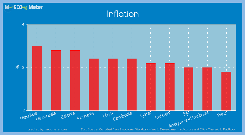 Inflation of Cambodia
