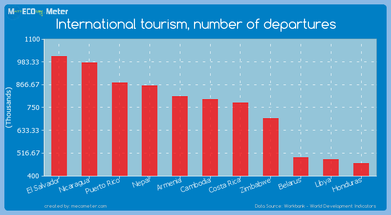 International tourism, number of departures of Cambodia