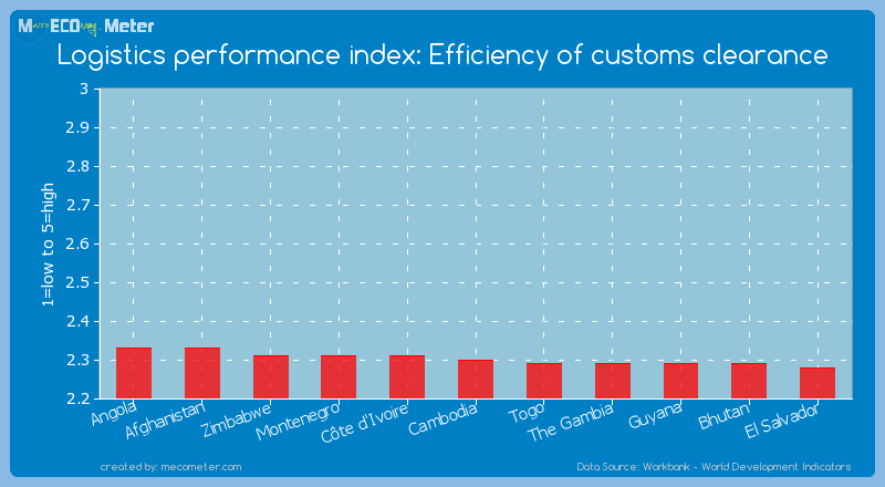 Logistics performance index: Efficiency of customs clearance of Cambodia