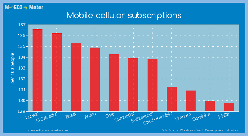 Mobile cellular subscriptions of Cambodia
