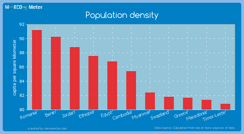 Population density of Cambodia