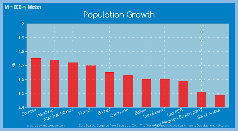 Population Growth of Cambodia