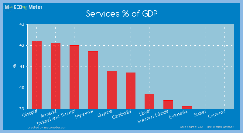 Services % of GDP of Cambodia