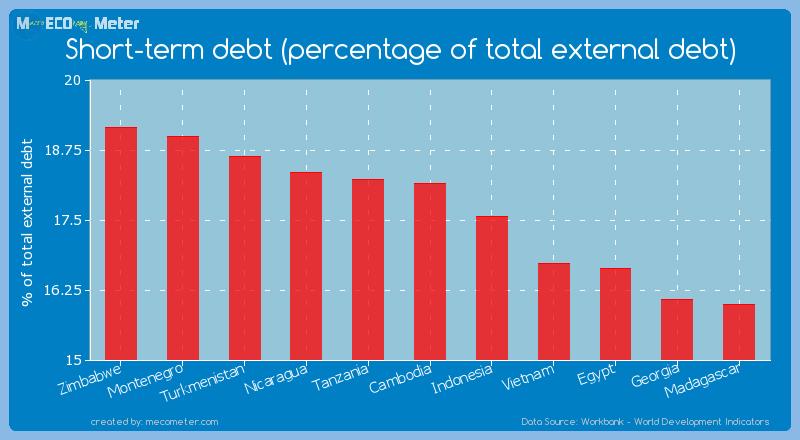 Short-term debt (percentage of total external debt) of Cambodia