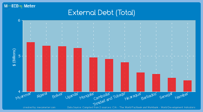 External Debt (Total) of Cambodia