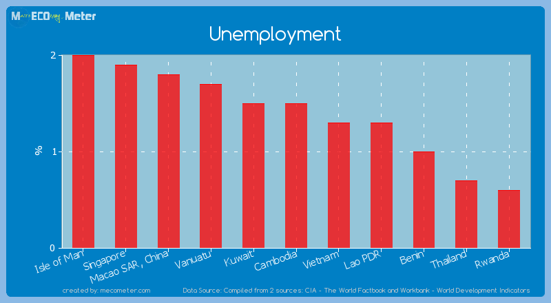 Unemployment of Cambodia